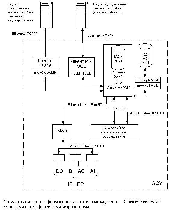 Фото: Схема информационных потоков DeltaV