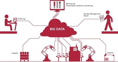 Фото: Схема затрат на Big Data