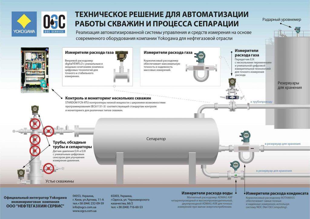 Фото: Схема автоматизация работы скважин и процесса сепарации